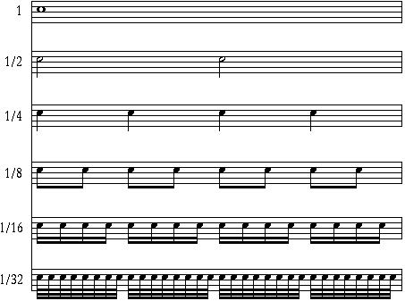come scrivere batturta musicale 4/4